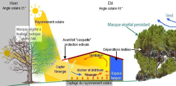 Principes de base du bioclimatisme