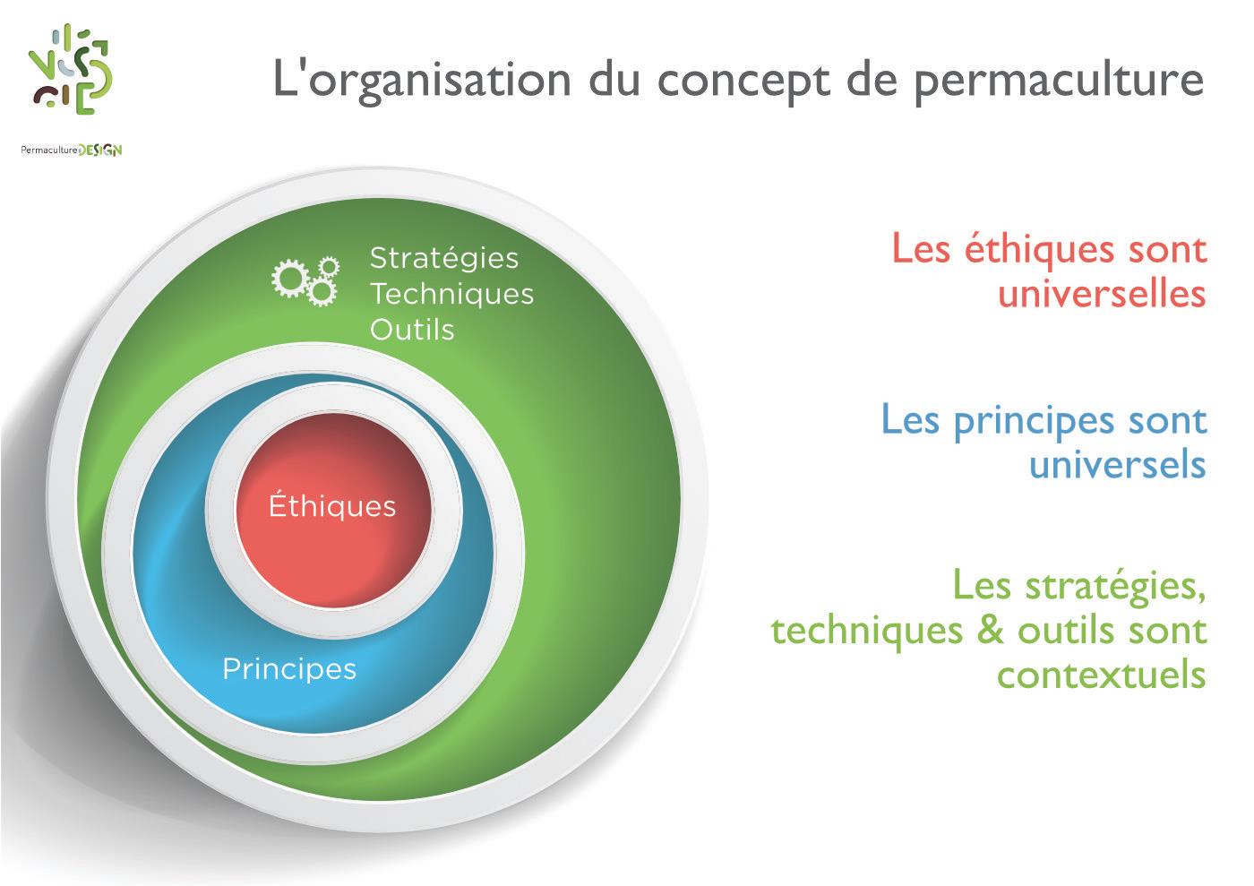 L'organisation du concept de la permaculture