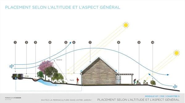 Exemples de gestion des eaux dans un jardin en permaculture
