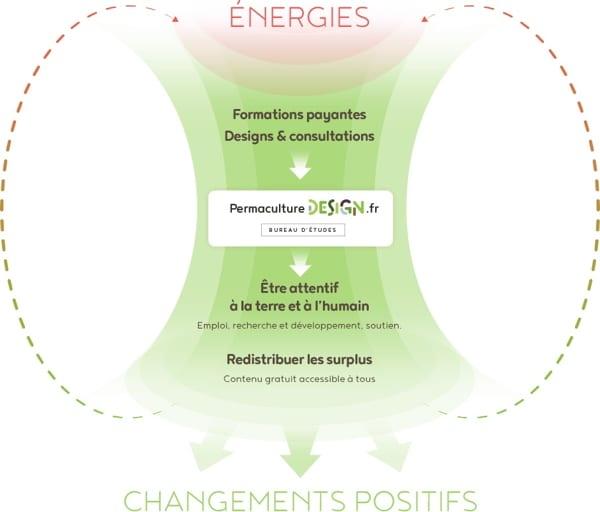 La création d'entreprises régénératrices avec le concept de permaculture comme guide est une solution pour devenir acteur du changement et aider à la transition vers une nouvelle société.