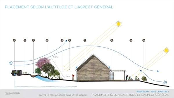 Dans un design de permaculture, récupérer et stocker l'eau de pluie sur son site sont des actions incontournables à bien réfléchir pour en optimiser l'efficacité en fonction de ses objectifs et son contexte.